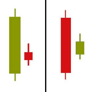 harami-candlestick-pattern