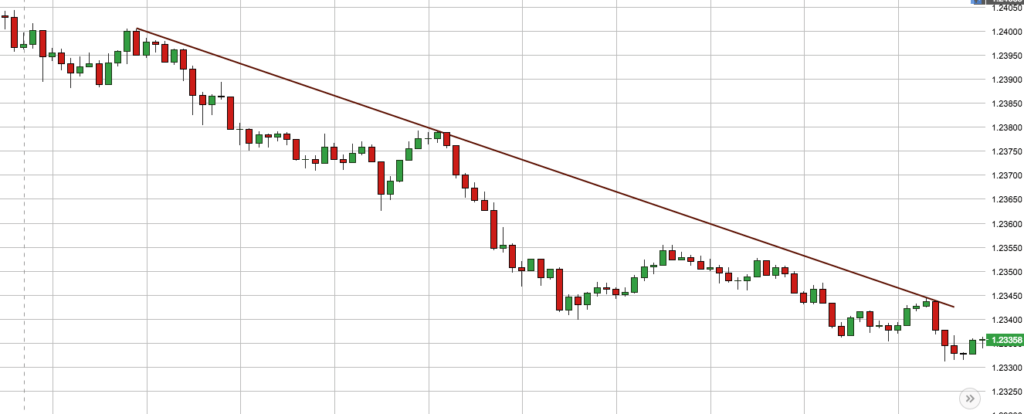 trend is your friend downtrend